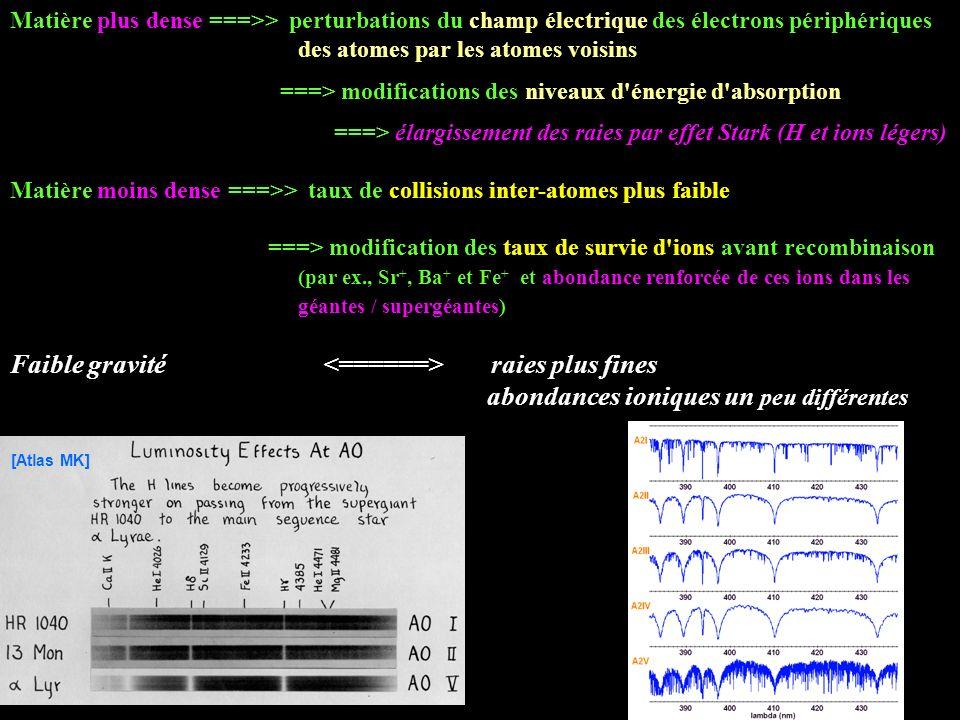 Matière plus dense ===>> perturbations du champ électrique des électrons périphériques des atomes par les atomes voisins ===> modifications des niveau