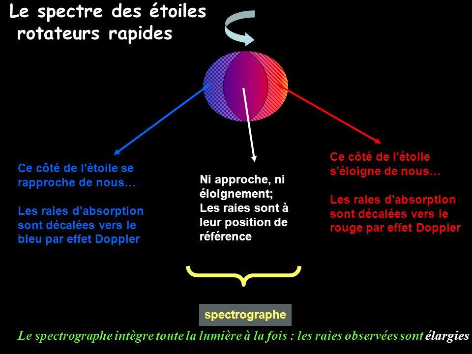 spectrographe Ce côté de l'étoile se rapproche de nous… Les raies d'absorption sont décalées vers le bleu par effet Doppler Ni approche, ni éloignemen