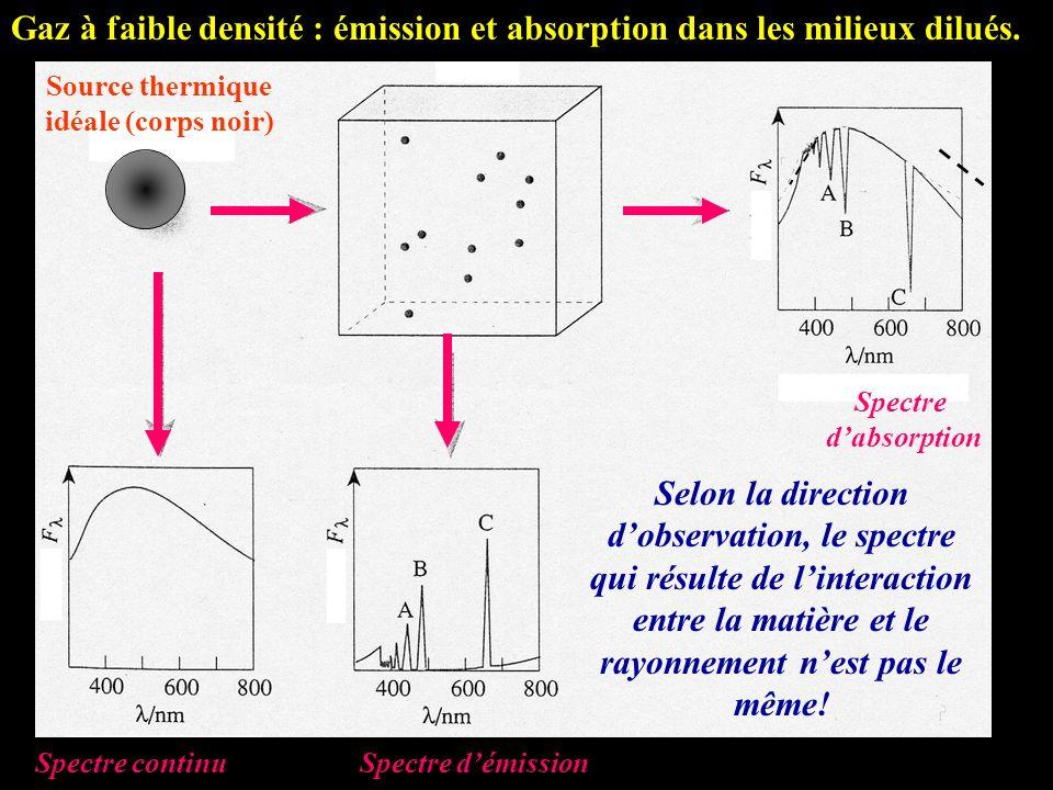 Gaz à faible densité : émission et absorption dans les milieux dilués. Source thermique idéale (corps noir) Spectre dabsorption Spectre continuSpectre