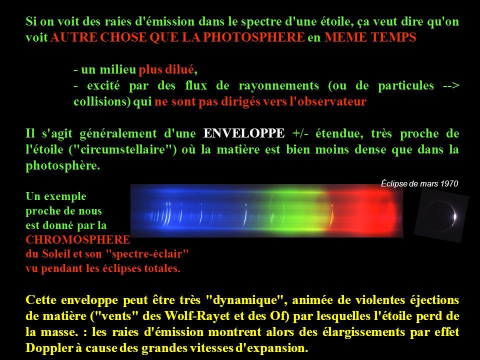 Si on voit des raies d'émission dans le spectre d'une étoile, ça veut dire qu'on voit AUTRE CHOSE QUE LA PHOTOSPHERE en MEME TEMPS - un milieu plus di