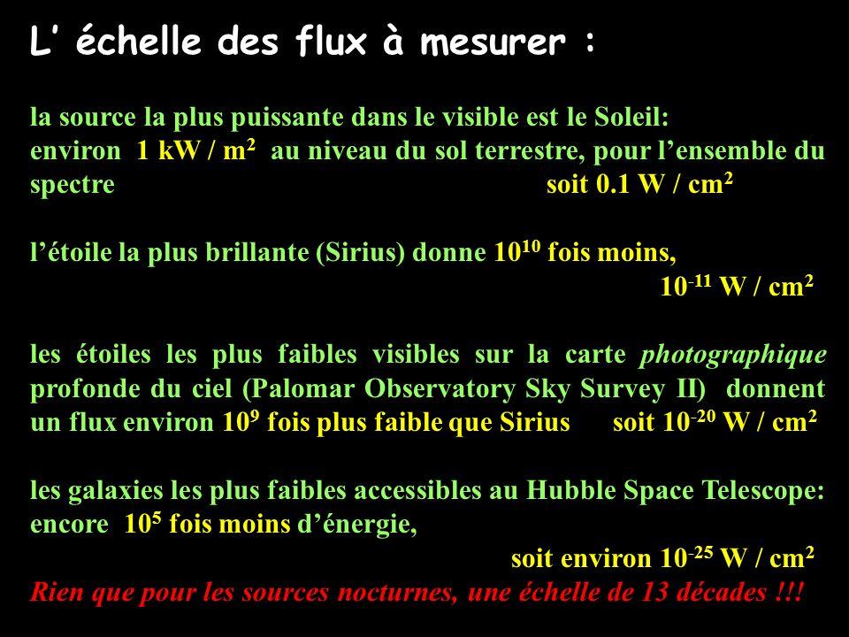 Léchelle des « magnitudes apparentes» utilisée en astronomie Un domaine aussi vaste impose bien évidemment lusage dune échelle logarithmique: m filtre = -2.5 log 10 (F filtre ) + Cste Remarques : - échelle relative.