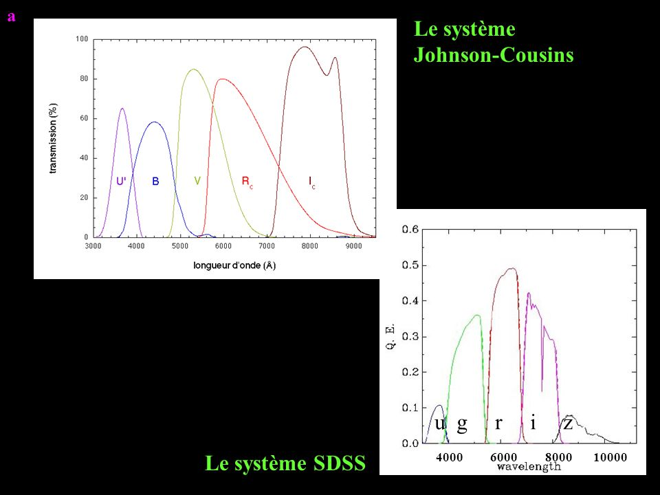 4000 6000 8000 10000 u g r i z Le système SDSS Le système Johnson-Cousins a