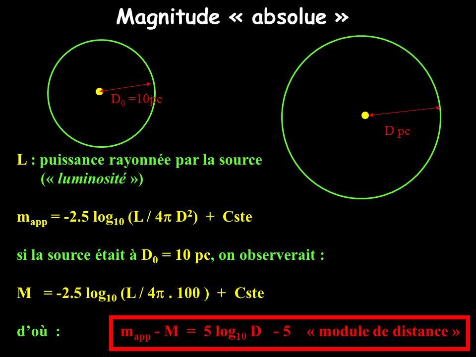 D 0 =10pc D pc L : puissance rayonnée par la source (« luminosité ») m app = -2.5 log 10 (L / 4 D 2 ) + Cste si la source était à D 0 = 10 pc, on obse