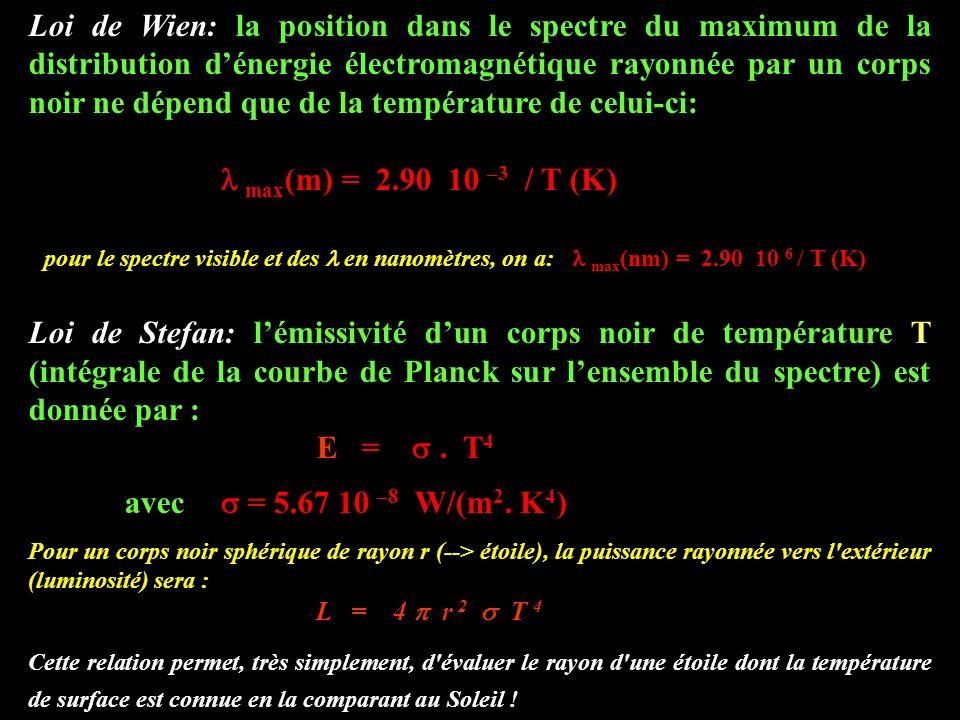 Les échanges dénergie atomes - photons Atome à deux niveaux (cas idéal…) noyau orbite électronique A (énergie minimum) orbite électronique B (énergie maximum) Les orbites intermédiaires (entre A et B) sont IMPOSSIBLES
