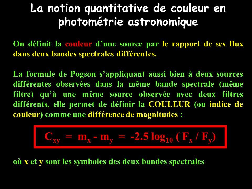 Spectre quelconque: distribution de lénergie dun rayonnement en fonction de la fréquence (ou de la longueur donde) W ( ) filtre 1 filtre 2 La photométrie mesure le flux intégré des sources à travers des bandes spectrales isolées par des filtres F 1 F 2 Couleur : C 12 = -2.5 log 10 (F 1 /F 2 )