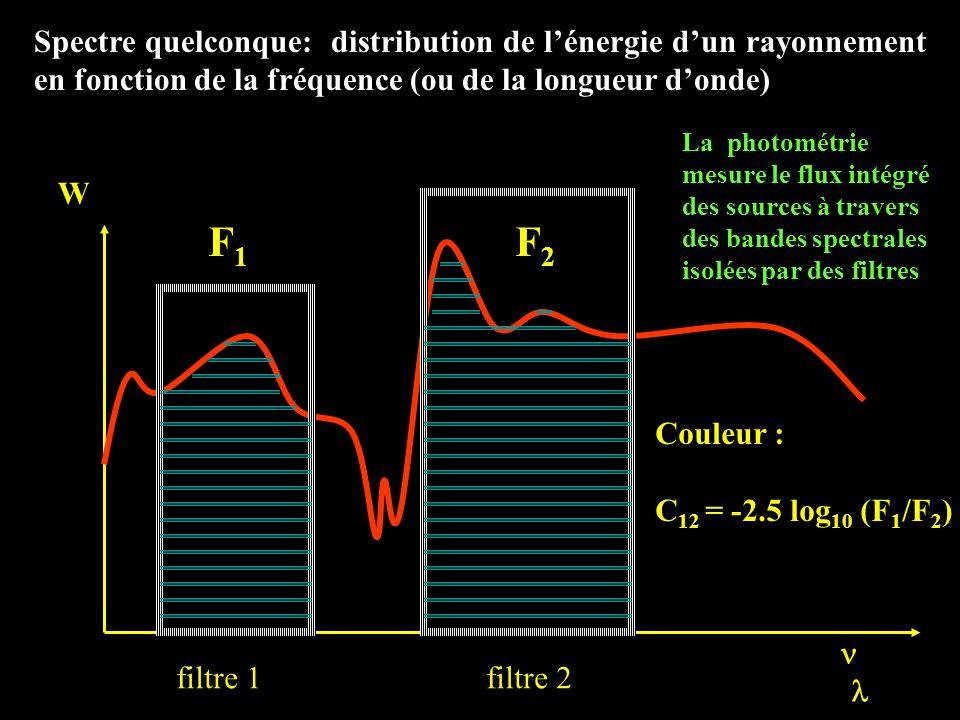 Spectre quelconque: distribution de lénergie dun rayonnement en fonction de la fréquence (ou de la longueur donde) W ( ) filtre 1 filtre 2 La photomét