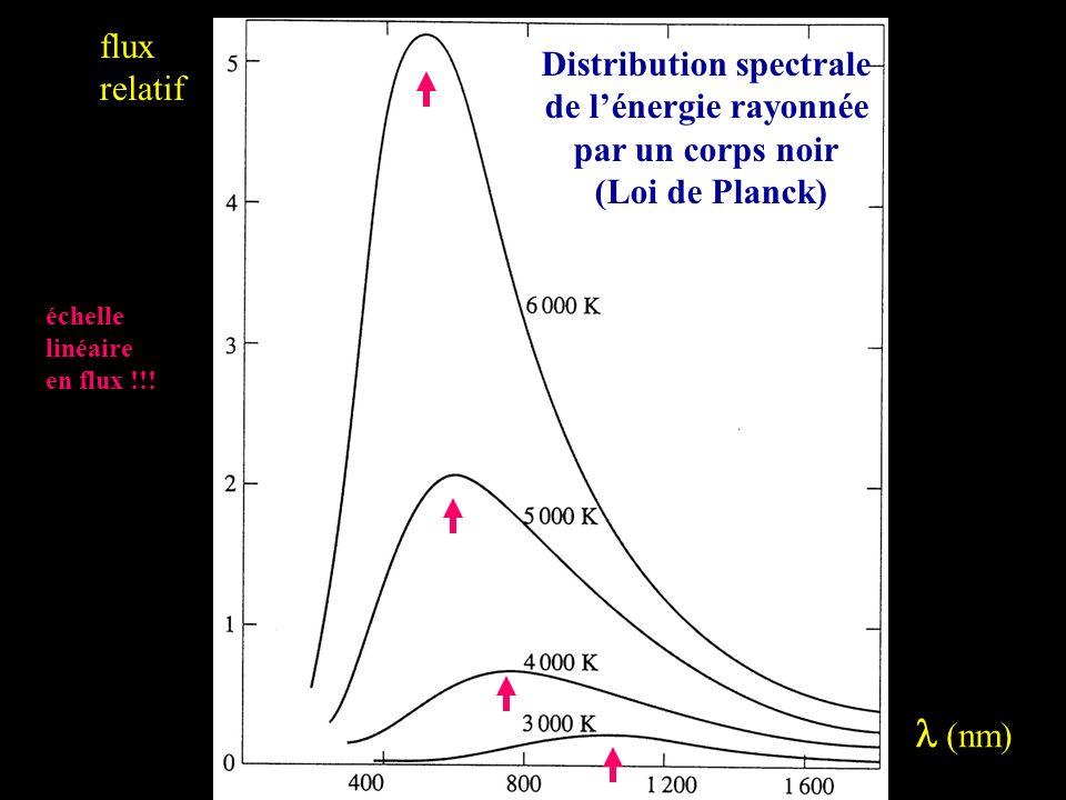 Lois de Planck de divers corps noirs de températures stellaires (échelles logarithmiques !!!) Les flèches isolent le domaine accessible aux CCD depuis le sol