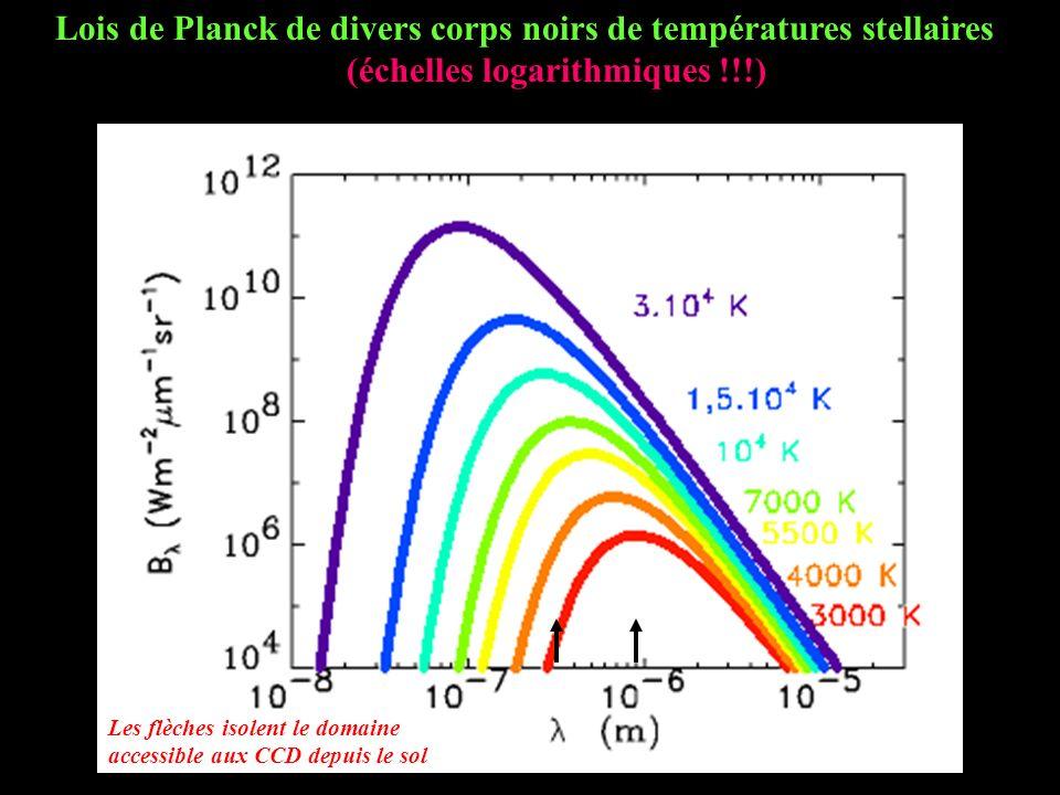 Lois de Planck de divers corps noirs de températures stellaires (échelles logarithmiques !!!) Les flèches isolent le domaine accessible aux CCD depuis