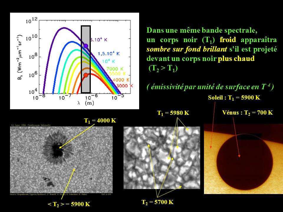 Dans une même bande spectrale, un corps noir (T 1 ) froid apparaîtra sombre sur fond brillant s'il est projeté devant un corps noir plus chaud (T 2 >