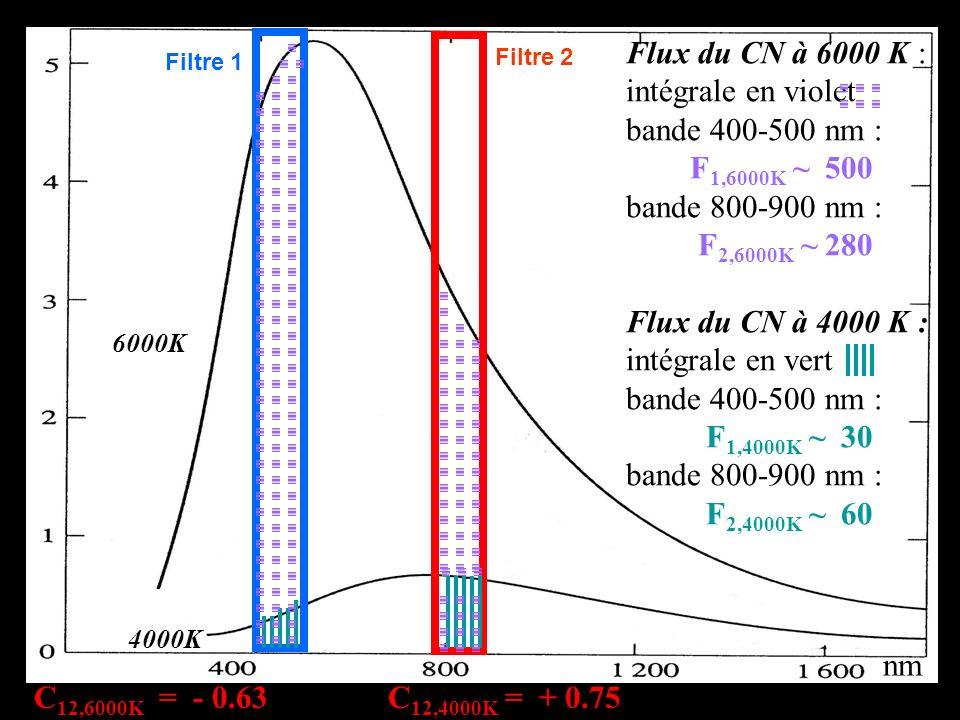 nm 6000K 4000K Flux du CN à 6000 K : intégrale en violet bande 400-500 nm : F 1,6000K ~ 500 bande 800-900 nm : F 2,6000K ~ 280 Flux du CN à 4000 K : i