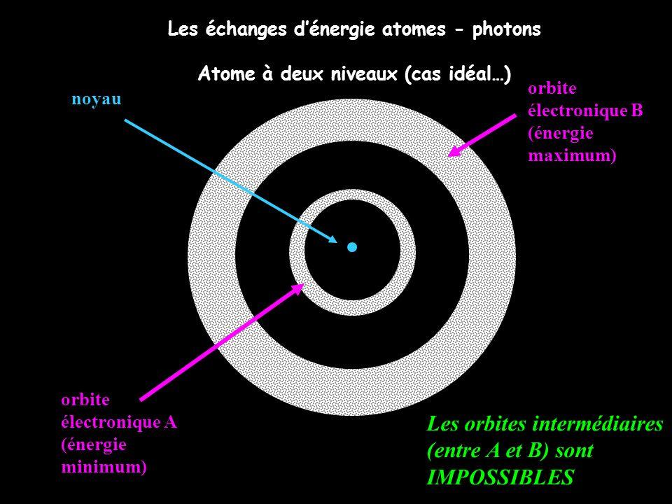 énergie région interdite niveau permis B niveau permis A Atome à 2 niveaux (cas idéal…et simplifié) Un photon qui interagit avec cet atome supposé dans létat A ne sera absorbé que si son énergie est égale à la différence W des énergies des niveaux permis A et B.