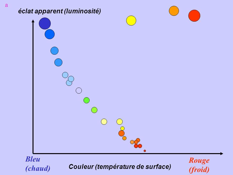 éclat apparent (luminosité) Couleur (température de surface) Bleu (chaud) Rouge (froid) a
