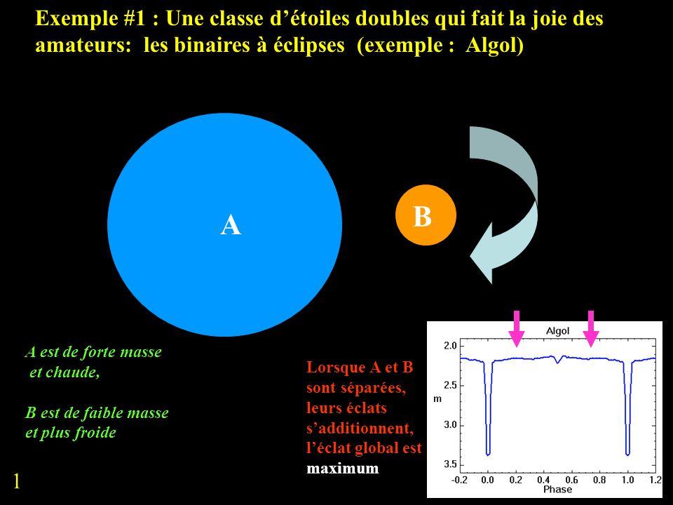 Exemple #1 : Une classe détoiles doubles qui fait la joie des amateurs: les binaires à éclipses (exemple : Algol) A B A est de forte masse et chaude,