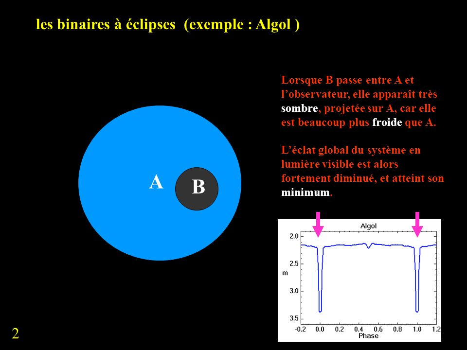 les binaires à éclipses (exemple : Algol ) A Lorsque B disparaît derrière A, léclat global du système en lumière visible est égal à celui de A; il est un peu plus faible que lorsquon voit les deux étoiles ensemble et non alignées (diapo 1).