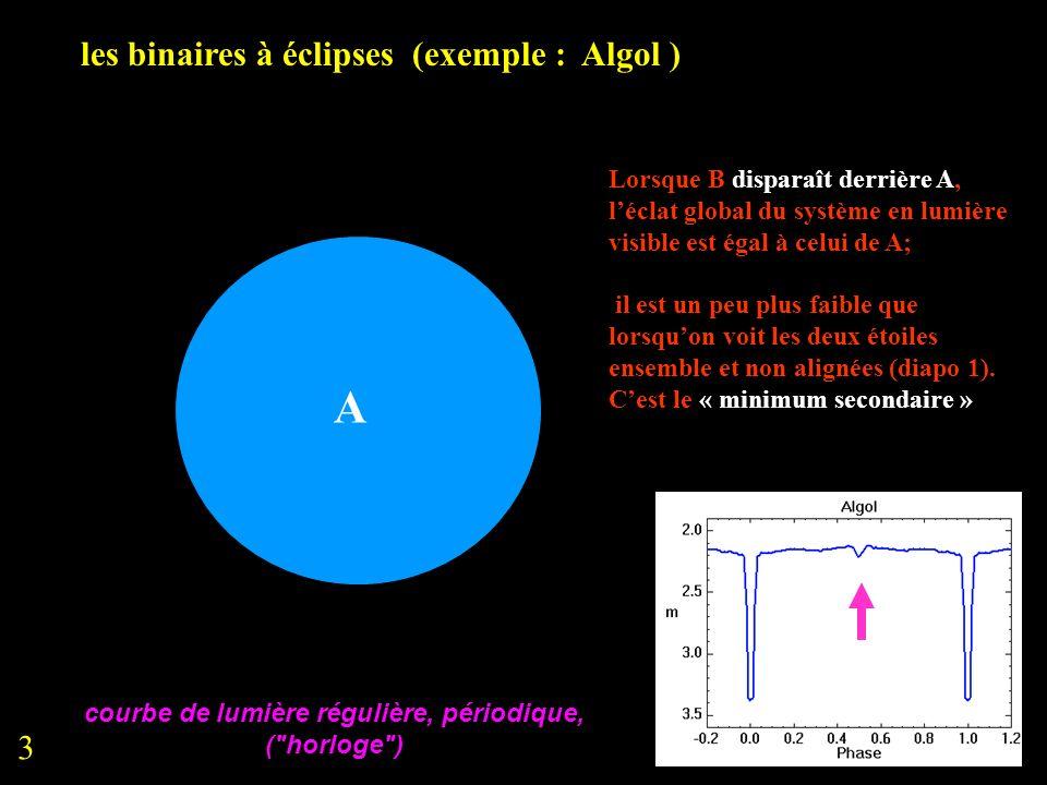 les binaires à éclipses (exemple : Algol ) A Lorsque B disparaît derrière A, léclat global du système en lumière visible est égal à celui de A; il est
