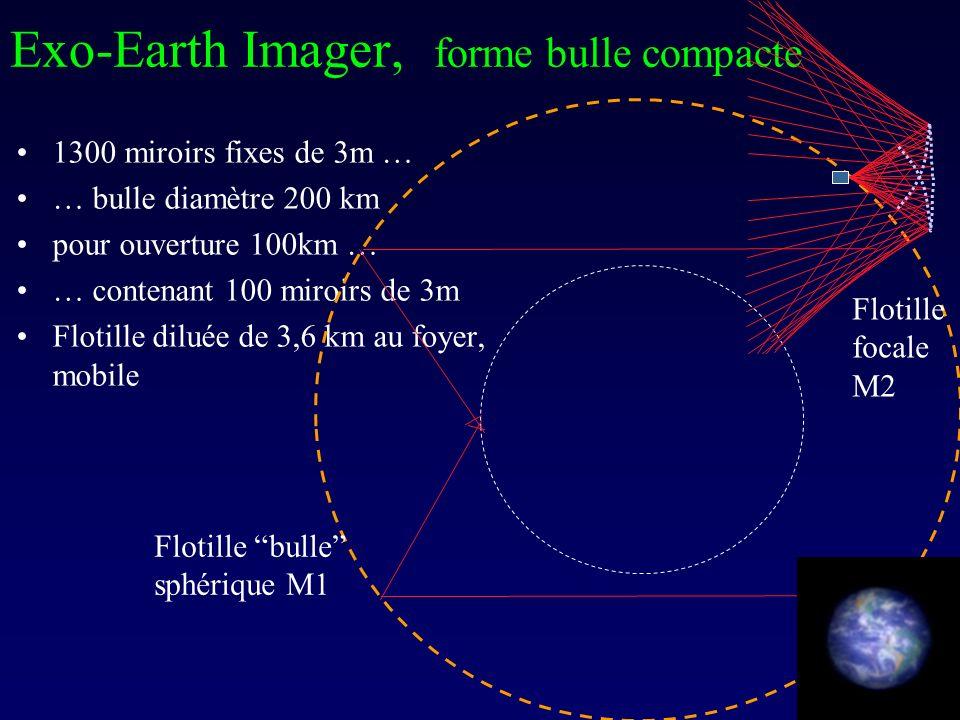 1300 miroirs fixes de 3m … … bulle diamètre 200 km pour ouverture 100km … … contenant 100 miroirs de 3m Flotille diluée de 3,6 km au foyer, mobile Exo-Earth Imager, forme bulle compacte Flotille focale M2 Flotille bulle sphérique M1