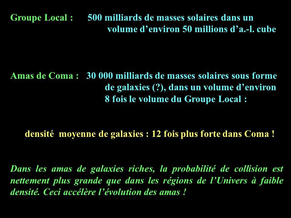 Groupe Local : 500 milliards de masses solaires dans un volume denviron 50 millions da.-l. cube Amas de Coma : 30 000 milliards de masses solaires sou