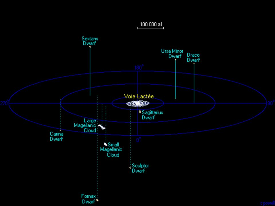 Sont-ce les ancêtres peu massifs de nos galaxies géantes, lentement construites par accrétions, fusions, cannibalisme mutuel ?….