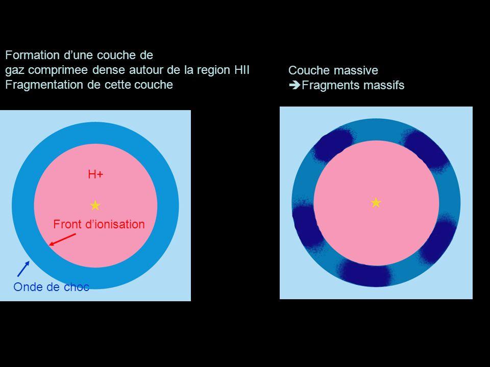 Formation dune couche de gaz comprimee dense autour de la region HII Fragmentation de cette couche H+ Front dionisation Onde de choc Couche massive Fr