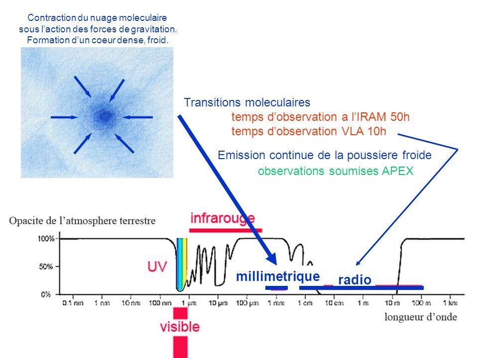 Contraction du nuage moleculaire sous laction des forces de gravitation. Formation dun coeur dense, froid. millimetrique Transitions moleculaires temp