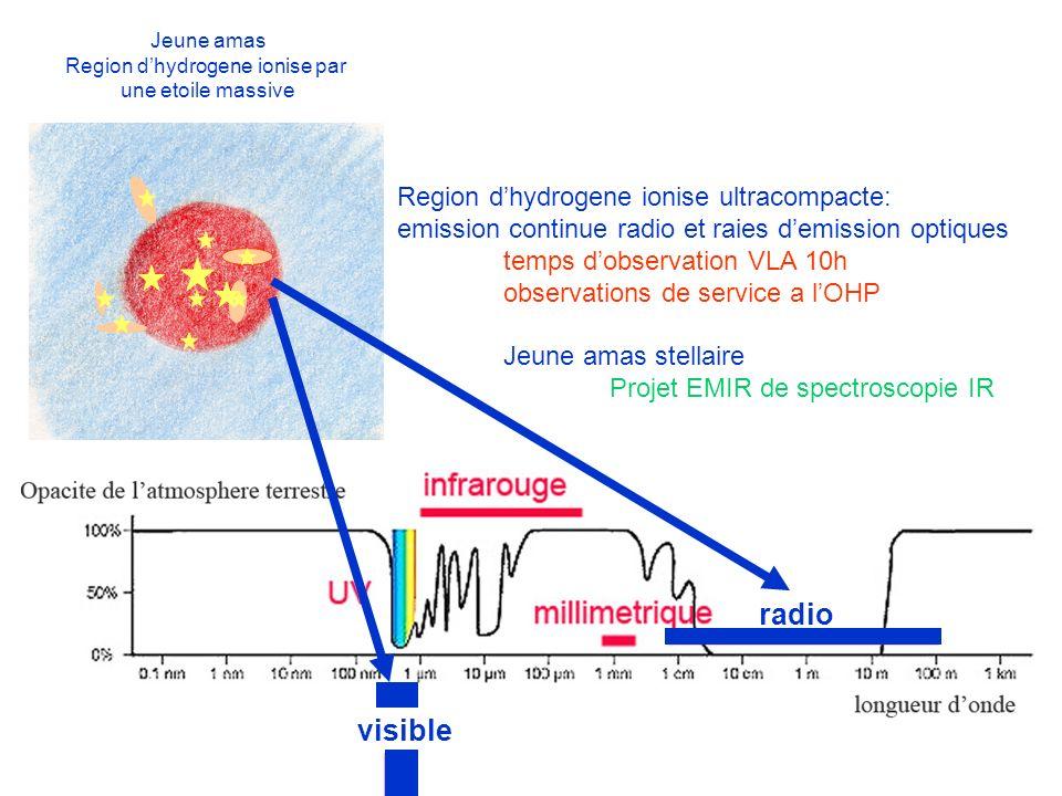 Jeune amas Region dhydrogene ionise par une etoile massive radio visible Region dhydrogene ionise ultracompacte: emission continue radio et raies demi