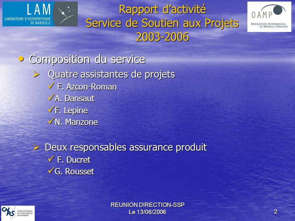 REUNION DIRECTION-SSP Le 13/06/20062 Rapport dactivité Service de Soutien aux Projets 2003-2006 Composition du service Composition du service Quatre assistantes de projets Quatre assistantes de projets F.