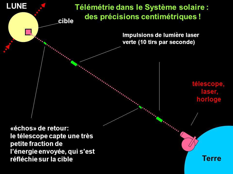 LUNE Impulsions de lumière laser verte (10 tirs par seconde) «échos» de retour: le télescope capte une très petite fraction de lénergie envoyée, qui sest réfléchie sur la cible télescope, laser, horloge cible Terre Télémétrie dans le Système solaire : des précisions centimétriques !