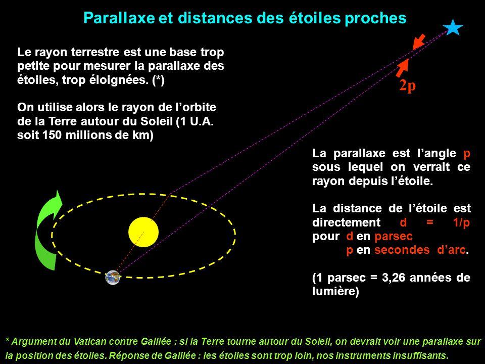 Parallaxe et distances des étoiles proches 2p Le rayon terrestre est une base trop petite pour mesurer la parallaxe des étoiles, trop éloignées.