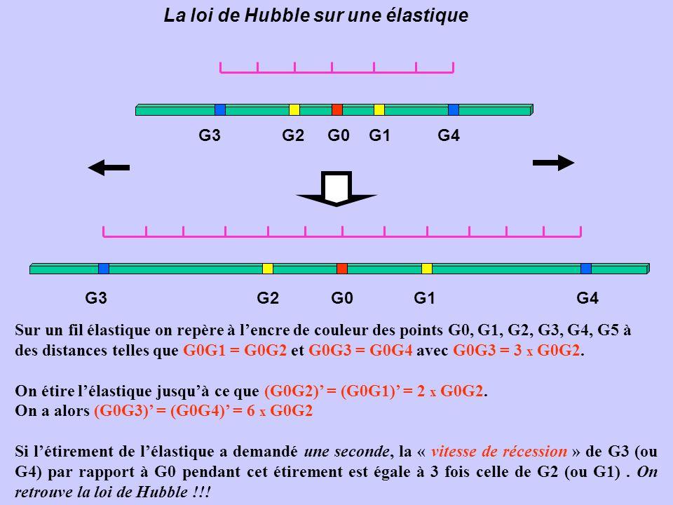 La loi de Hubble sur une élastique G3 G2 G0 G1 G4 Sur un fil élastique on repère à lencre de couleur des points G0, G1, G2, G3, G4, G5 à des distances telles que G0G1 = G0G2 et G0G3 = G0G4 avec G0G3 = 3 x G0G2.