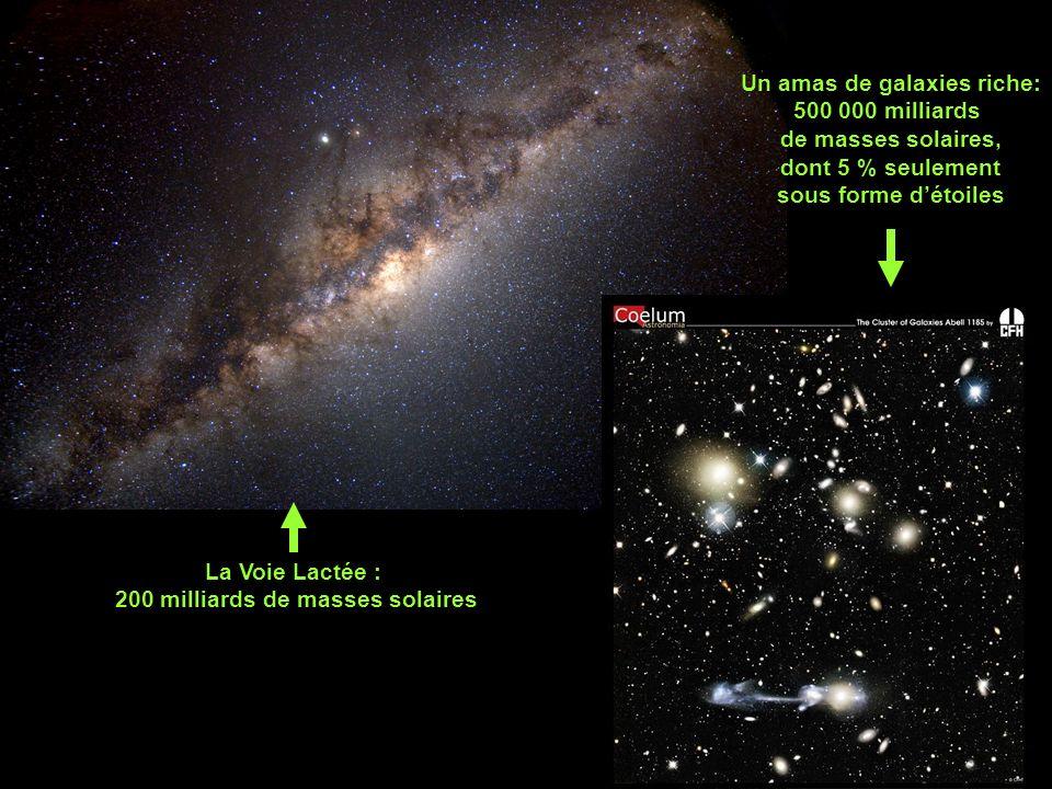 La Voie Lactée : 200 milliards de masses solaires Un amas de galaxies riche: 500 000 milliards de masses solaires, dont 5 % seulement sous forme détoiles