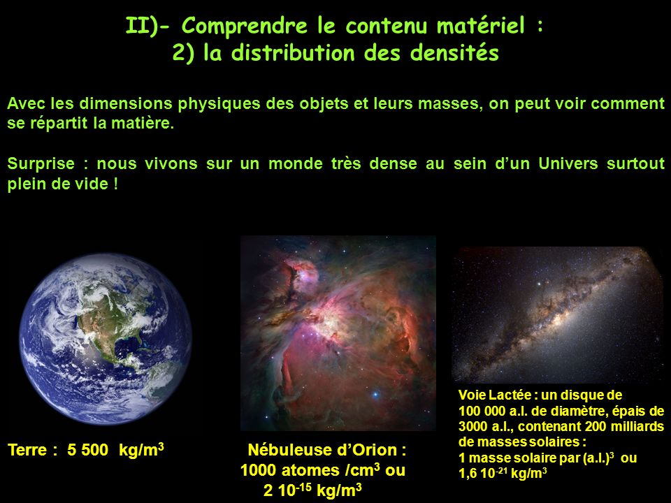 II)- Comprendre le contenu matériel : 2) la distribution des densités Avec les dimensions physiques des objets et leurs masses, on peut voir comment se répartit la matière.