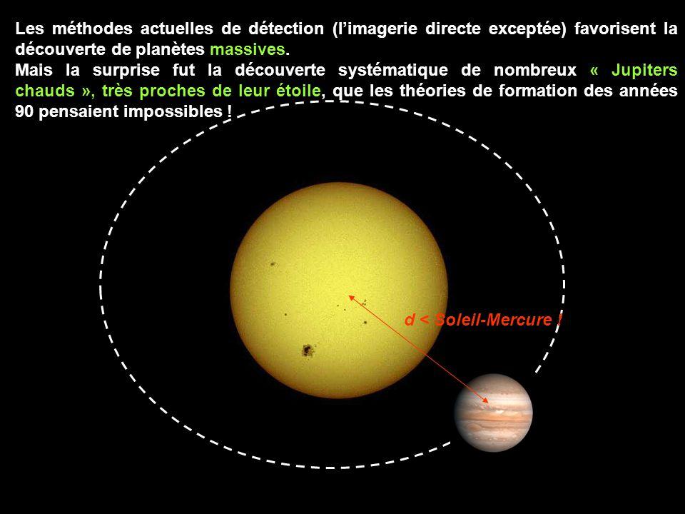 Les méthodes actuelles de détection (limagerie directe exceptée) favorisent la découverte de planètes massives.