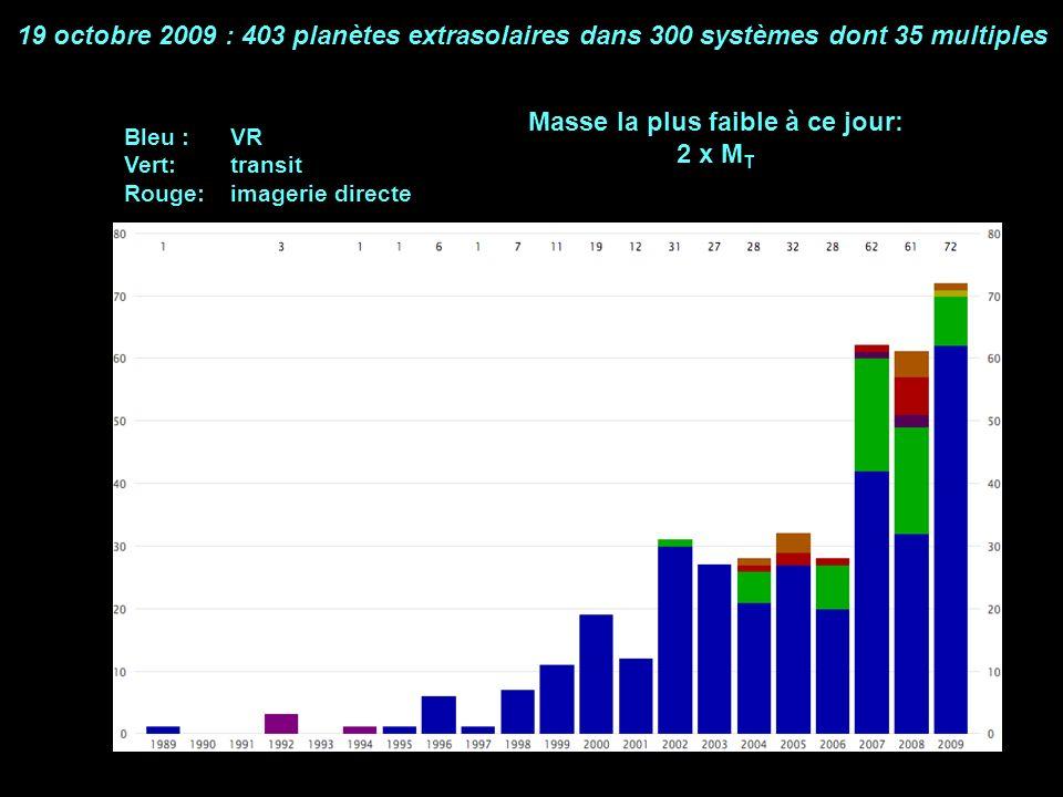 19 octobre 2009 : 403 planètes extrasolaires dans 300 systèmes dont 35 multiples Bleu : VR Vert: transit Rouge: imagerie directe Masse la plus faible à ce jour: 2 x M T