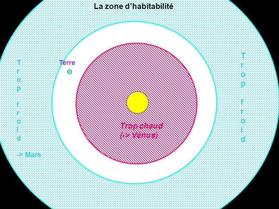 Trop chaud (-> Vénus) TropfroidTropfroid T r o p f r o i d -> Mars La zone dhabitabilité Terre