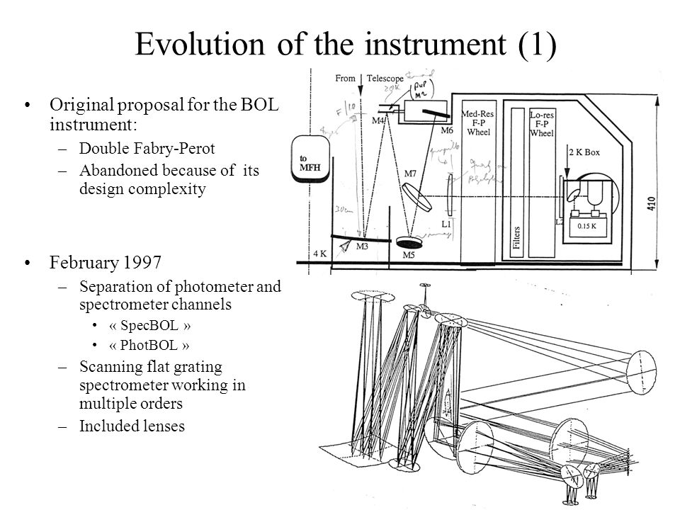 Evolution of the instrument (1) Original proposal for the BOL instrument: –Double Fabry-Perot –Abandoned because of its design complexity February 199