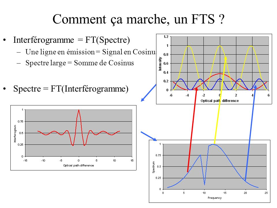 Comment ça marche, un FTS ? Interférogramme = FT(Spectre) –Une ligne en émission = Signal en Cosinus –Spectre large = Somme de Cosinus Spectre = FT(In