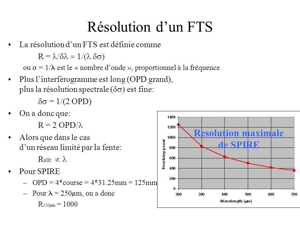 Résolution dun FTS La résolution dun FTS est définie comme R = ou = 1/ est le « nombre donde », proportionnel à la fréquence Plus linterférogramme est