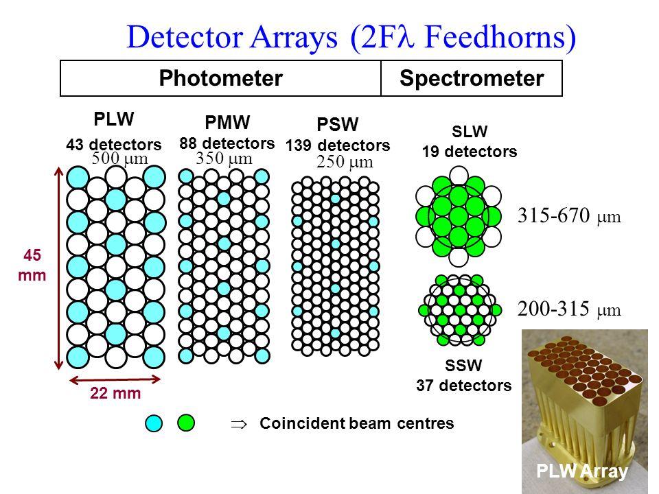 Detector Arrays (2F Feedhorns) 45 mm PLW 43 detectors PMW 88 detectors 22 mm SLW 19 detectors SSW 37 detectors PhotometerSpectrometer Coincident beam