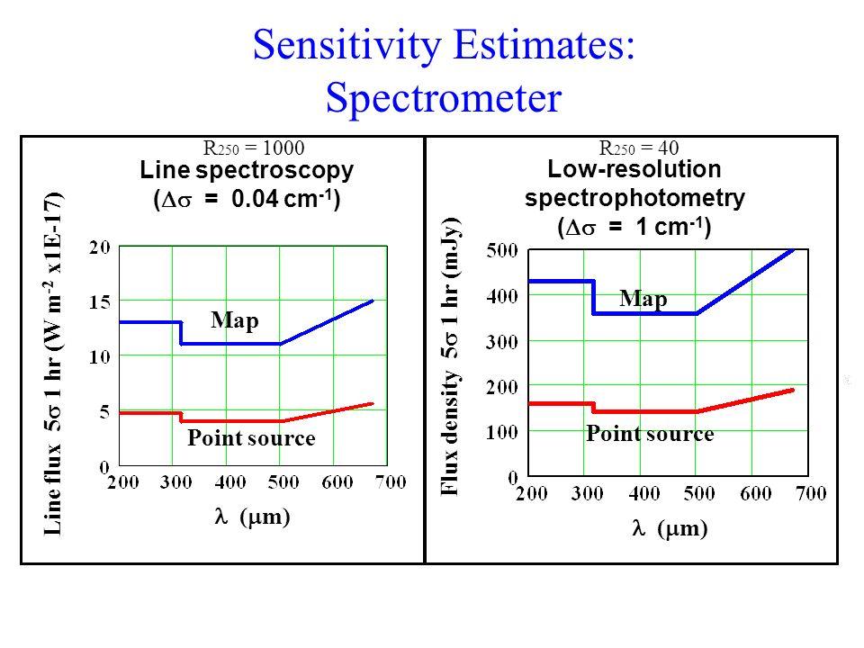 Sensitivity Estimates: Spectrometer ( m) Line flux 5 1 hr (W m -2 x1E-17) Map Point source Line spectroscopy ( = 0.04 cm -1 ) Flux density 5 1 hr (mJy