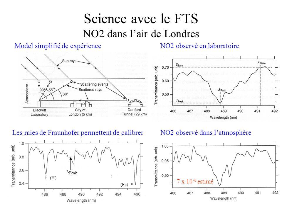 Science avec le FTS NO2 dans lair de Londres Model simplifié de expérience NO2 observé dans latmosphère NO2 observé en laboratoire 7 x 10 -6 estimé Le