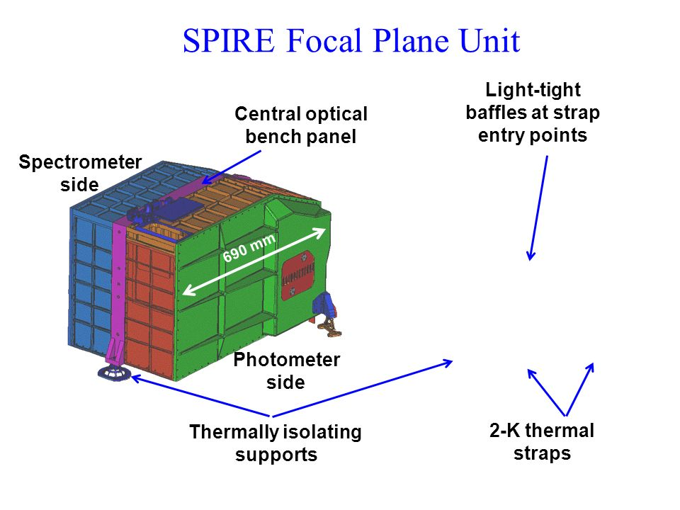 3 He cooler Photometer Layout and Optics Herschel focal surface 2-K cold stop M3 M4 M5 M6 M7 M8 Beam steering mirror Offner relay Dichroics and arrays M9 Detector array modules Beam steering sirror SPIRE optical bench (4 K) 2-K box M3 M4 M5 M7 M6M6 M8M8