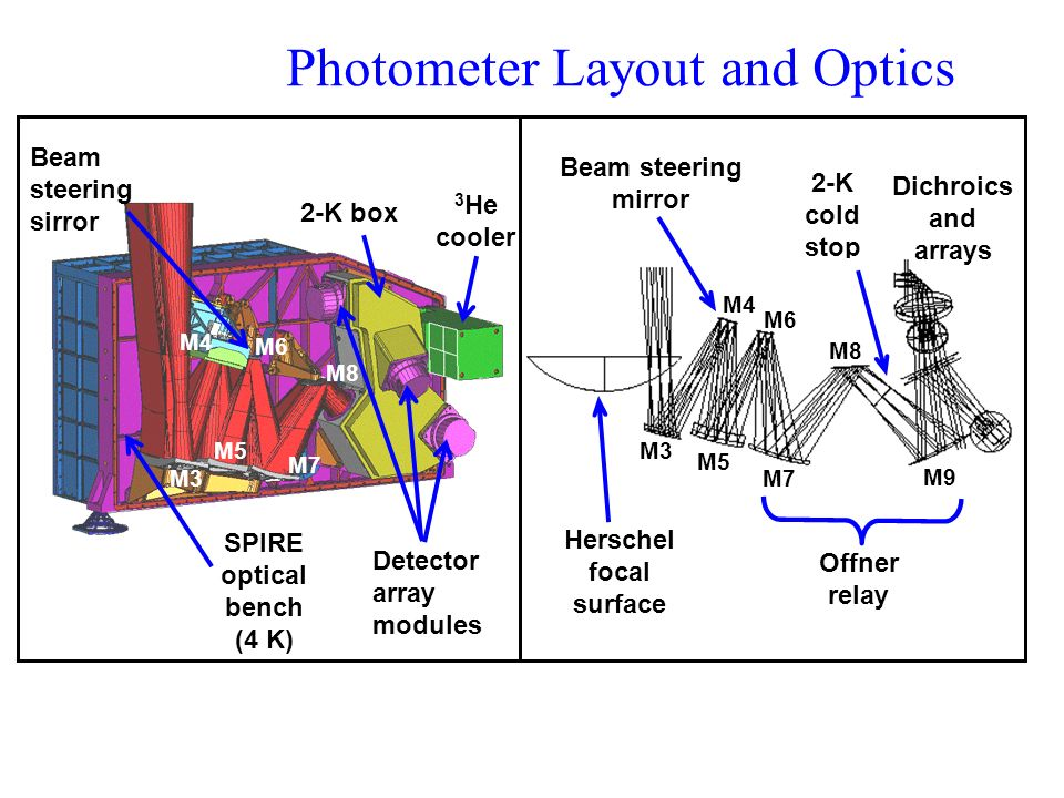 3 He cooler Photometer Layout and Optics Herschel focal surface 2-K cold stop M3 M4 M5 M6 M7 M8 Beam steering mirror Offner relay Dichroics and arrays