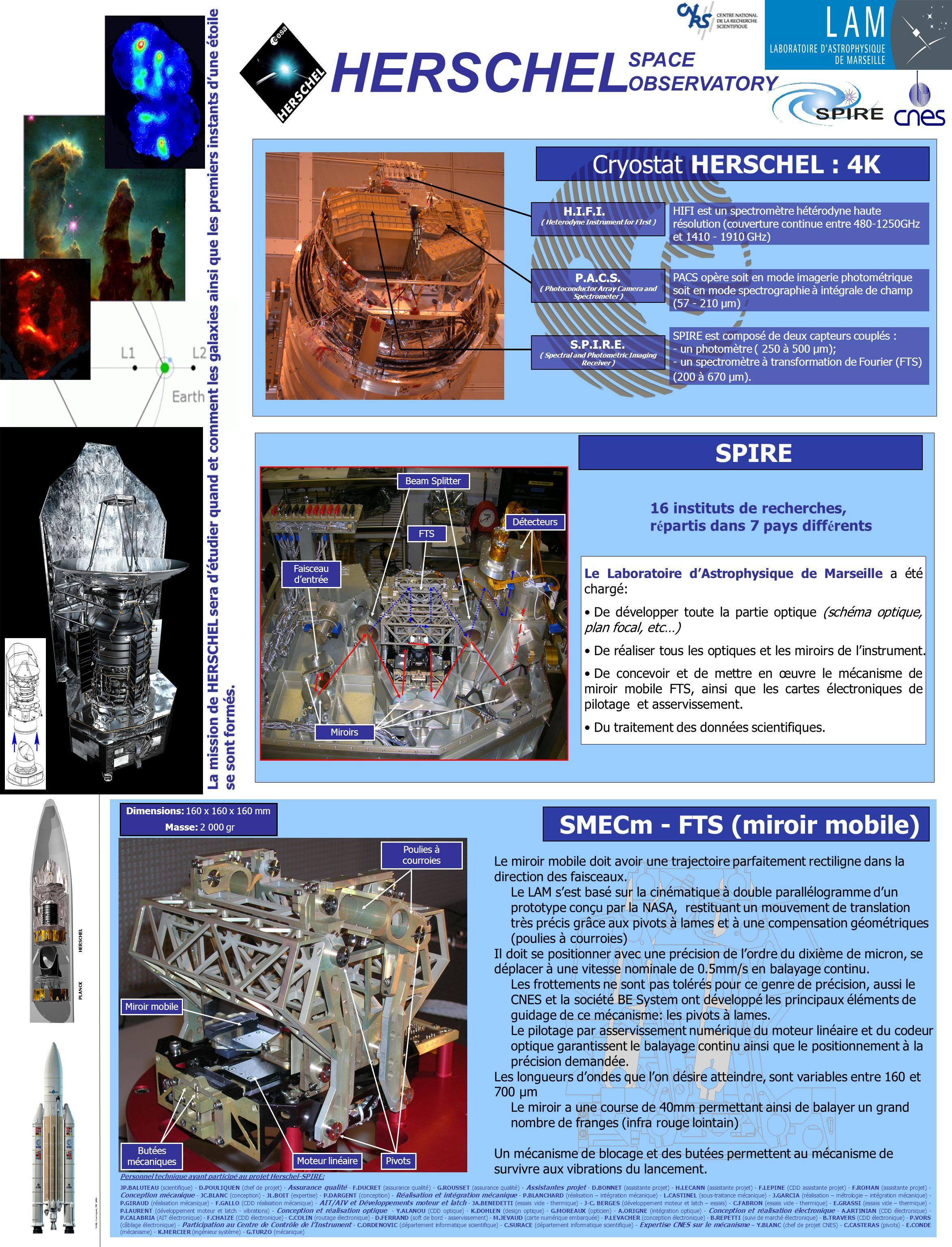 HERSCHEL PLANCK Cryostat HERSCHEL : 4K SPIRE est composé de deux capteurs couplés : - un photomètre ( 250 à 500 µm); - un spectromètre à transformation de Fourier (FTS) (200 à 670 µm).