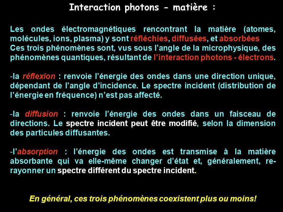 Interaction photons - matière : Les ondes électromagnétiques rencontrant la matière (atomes, molécules, ions, plasma) y sont réfléchies, diffusées, et