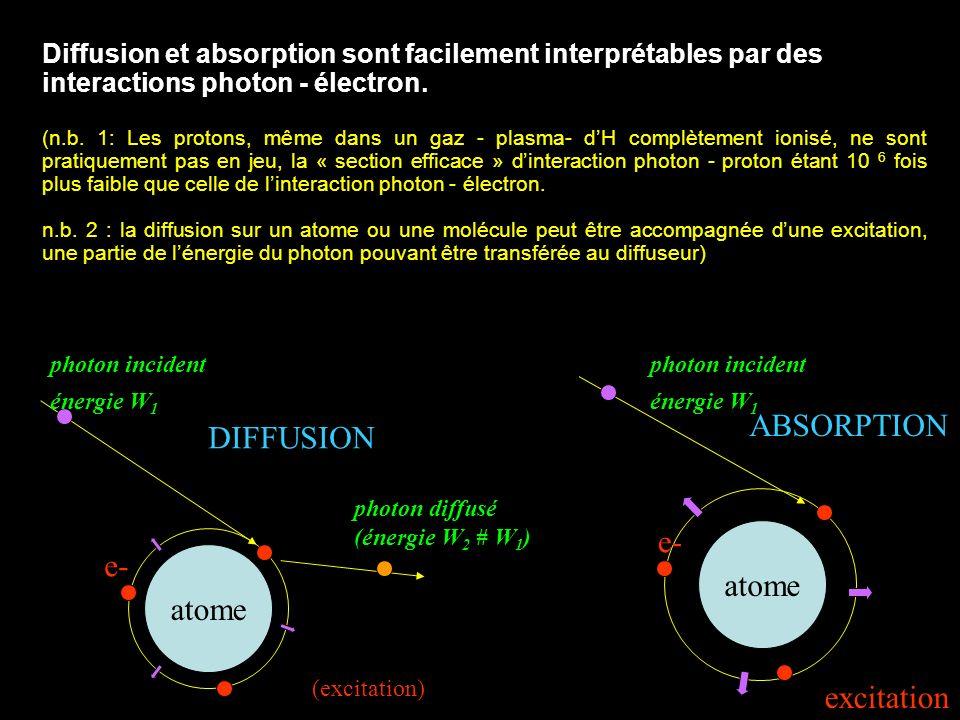 Diffusion et absorption sont facilement interprétables par des interactions photon - électron. (n.b. 1: Les protons, même dans un gaz - plasma- dH com