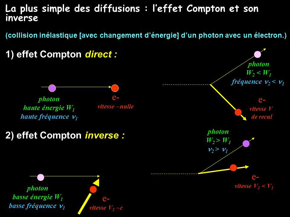 La plus simple des diffusions : leffet Compton et son inverse (collision inélastique [avec changement dénergie] dun photon avec un électron.) 1) effet