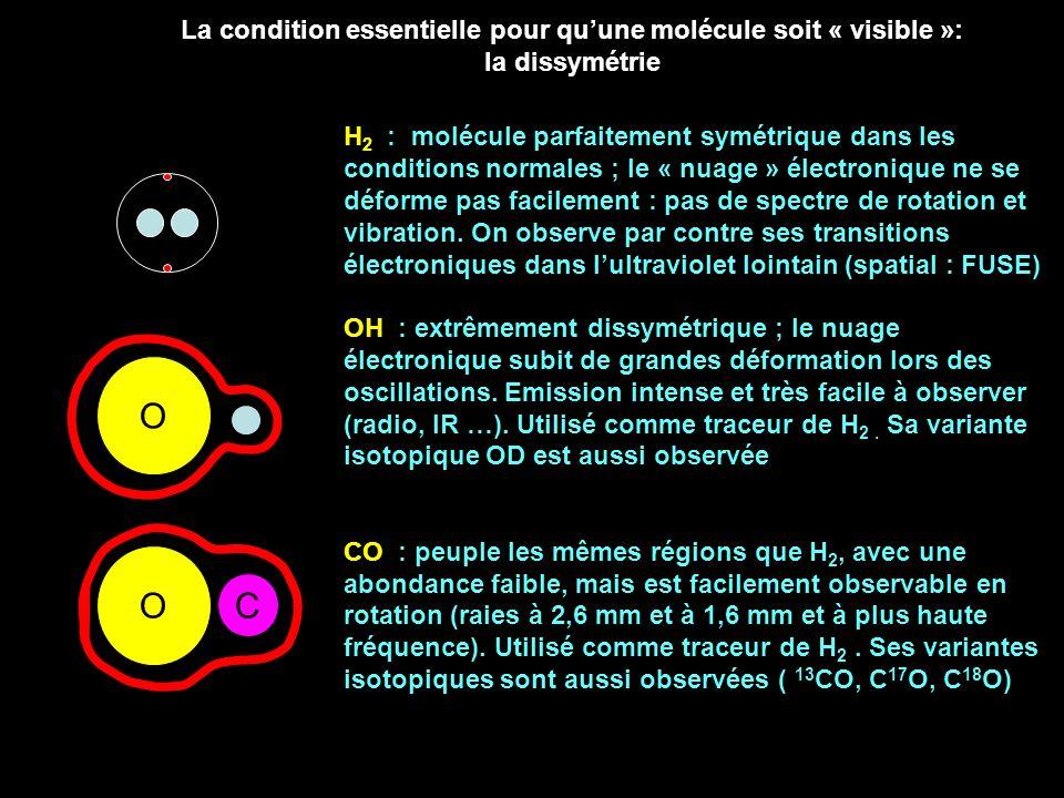 La condition essentielle pour quune molécule soit « visible »: la dissymétrie O C O H 2 : molécule parfaitement symétrique dans les conditions normale
