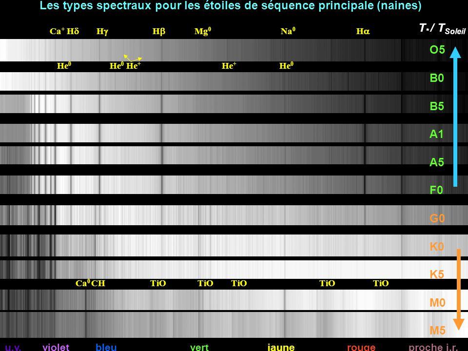 u.v. violet bleu vert jaune rouge proche i.r. Ca + H H H Mg 0 Na 0 H O5 B0 B5 A1 A5 F0 G0 K0 K5 M0 M5 Ca 0 CH TiO TiO TiO TiO TiO Les types spectraux