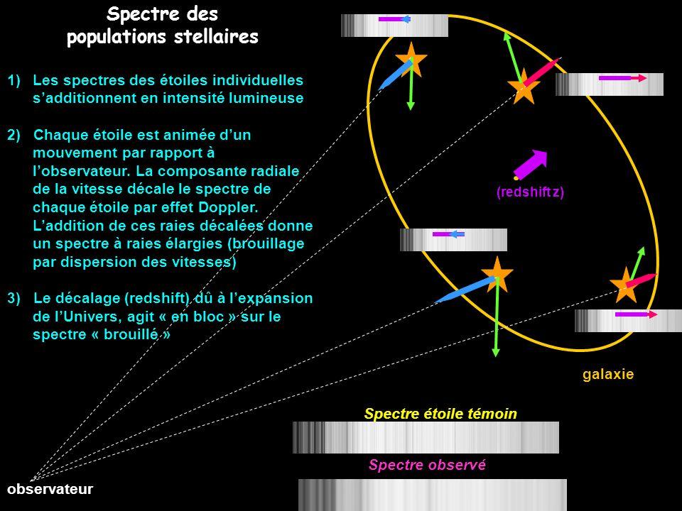 (redshift z) observateur galaxie Spectre des populations stellaires 1)Les spectres des étoiles individuelles sadditionnent en intensité lumineuse 2) C