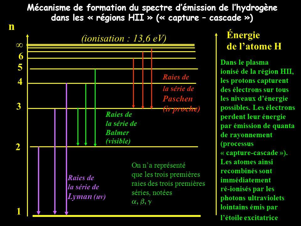 Mécanisme de formation du spectre démission de lhydrogène dans les « régions HII » (« capture – cascade ») Énergie de latome H n 1 2 3 4 5 6 Raies de